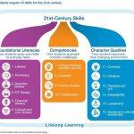 Tantangan Mengajar 21st Century Skills